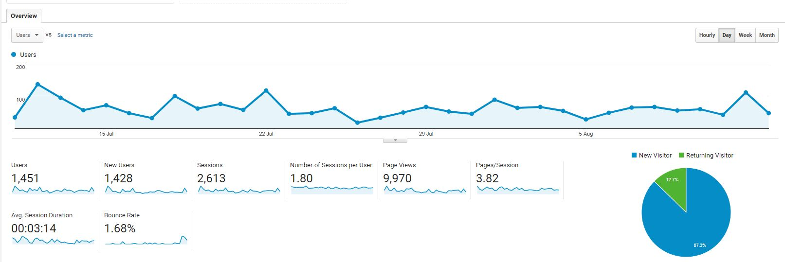 Page views second month of blogging