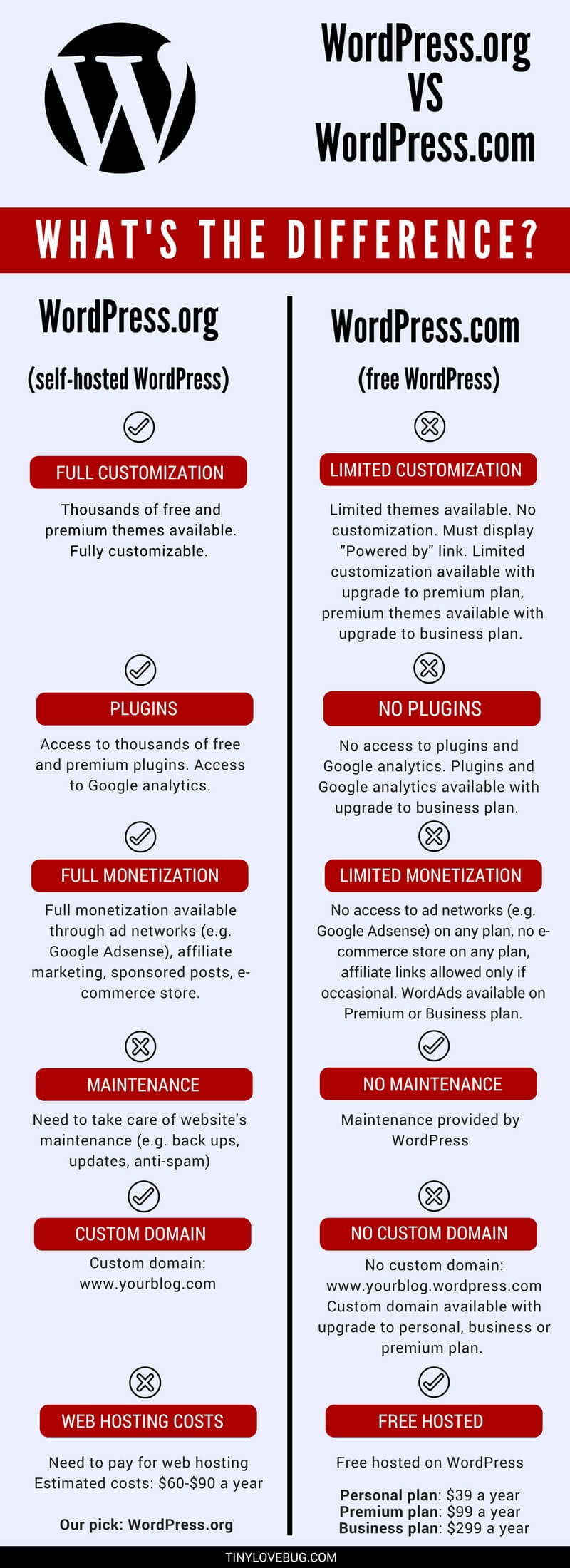 difference between WordPress.org and WordPress.com infographic