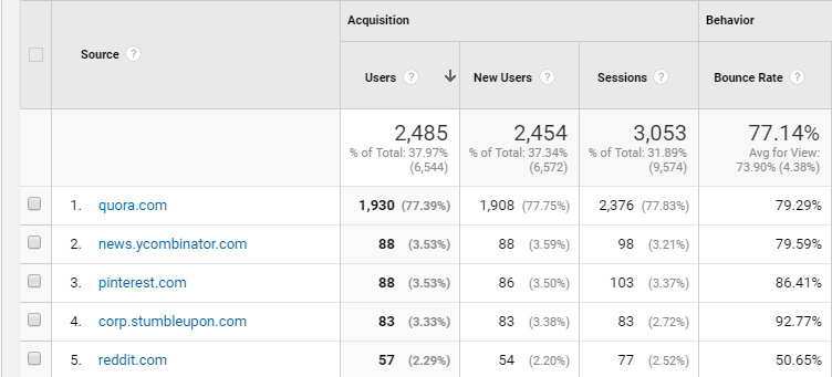 Quora Analytics: how to send traffic to your blog with a new marketing platform.