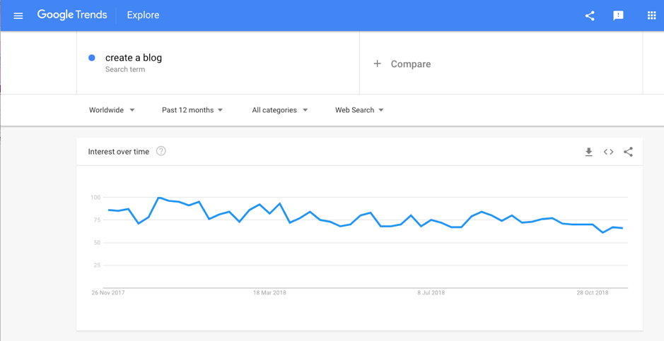 before writing a new blog post Use google trends